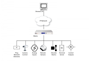 WebMon Monitoring and Control Application